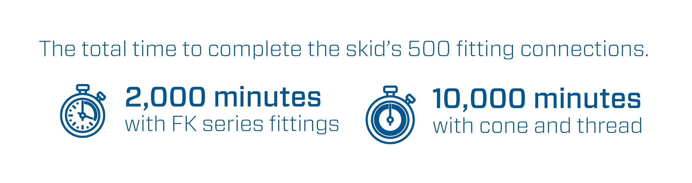 FK Series Fittings Time Savings Infographic
