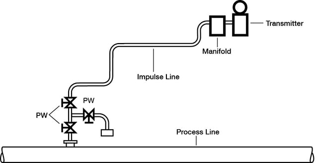 process-instrumentation-line-standard-diagram