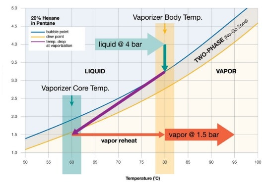 vaporizer body temperature graph