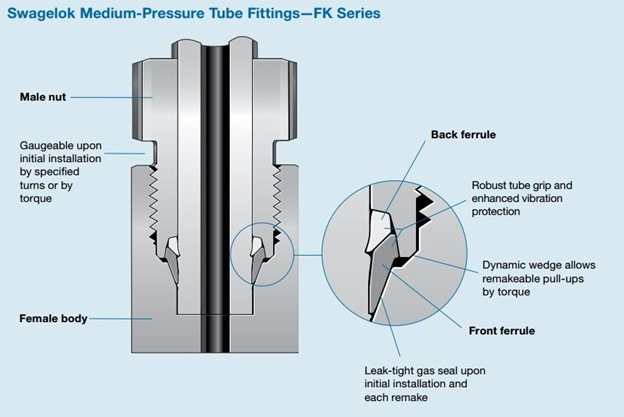 Swagelok FK series medium-pressure fitting features