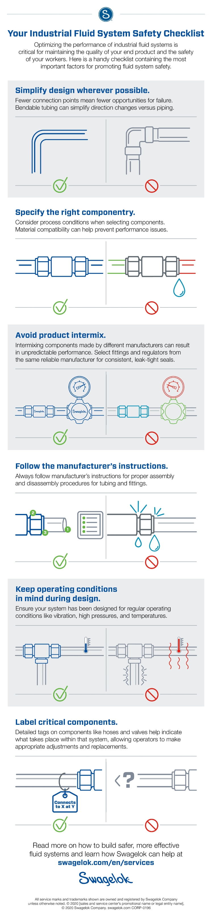 Safety checklist for industrial fluid systems