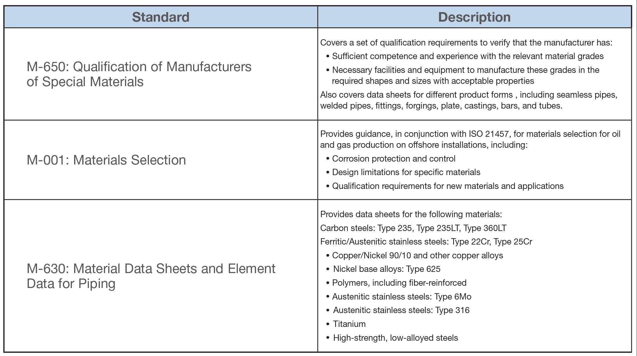 Understanding Requirements | Materials Selection Guide | Swagelok
